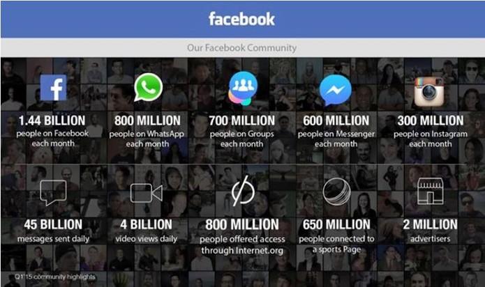facebook-dados